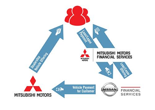 Mitsubishi Newsroom